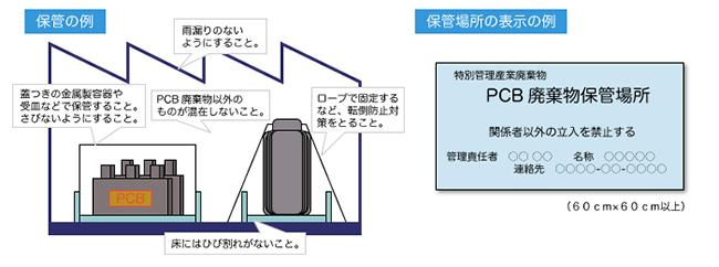 PCB廃棄物の保管方法