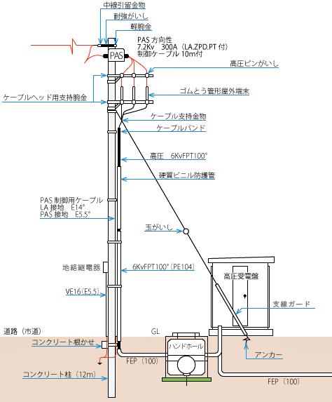 配電線から高圧引き込み(装柱図)